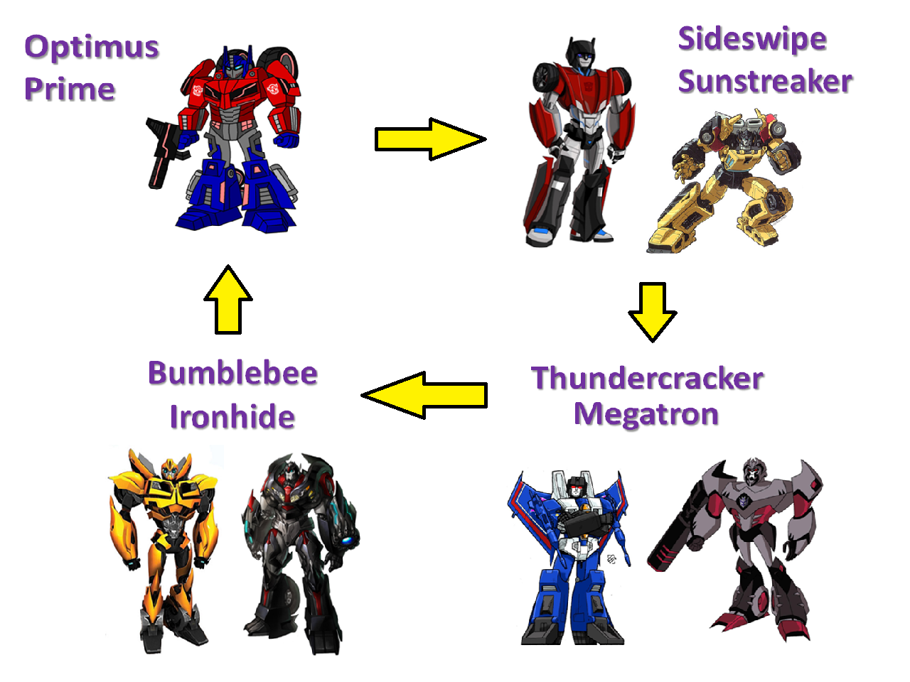 Transformers together